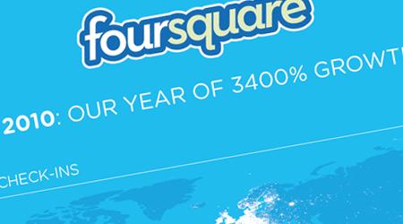 Les chiffres clés de Foursquare en 2010