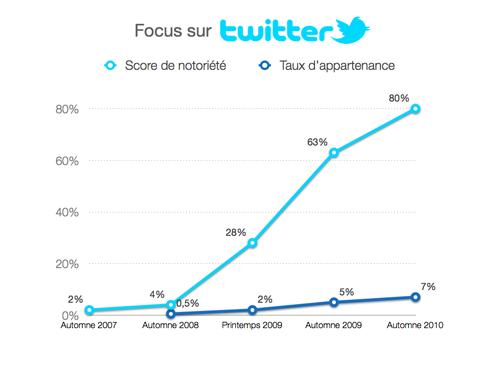 Score de notoriété et taux d'appartenance de Twitter (Ifop, automne 2010)