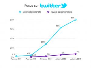 Twitter en France : score de notoriété et taux de pénétration