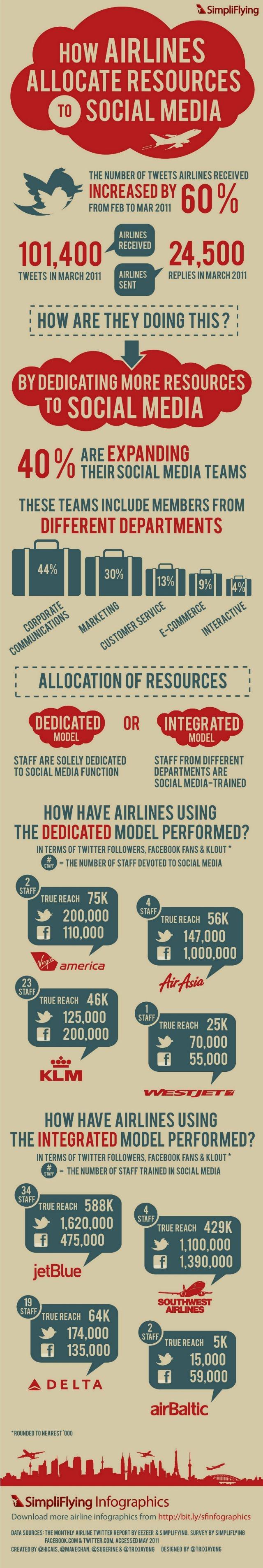 Allocation de ressources et médias sociaux