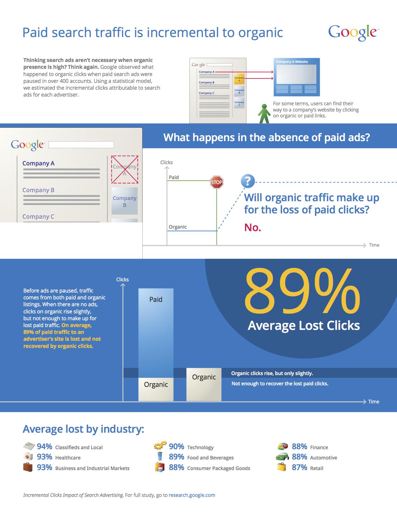 La recherche payante et recherche organique seraient intimement liées, selon Google