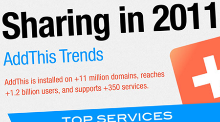 Infographie : Tendances de partages social media en 2011