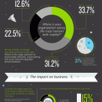 Infographie : Digital Disruption / modifications, changements, bouleversements en 2012