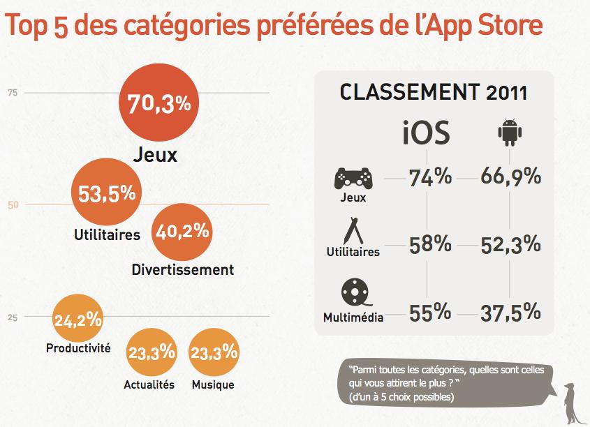 La catégorie Jeux est préférée par plus d'2/3 des utilisateurs iPhone, iPad, iPod